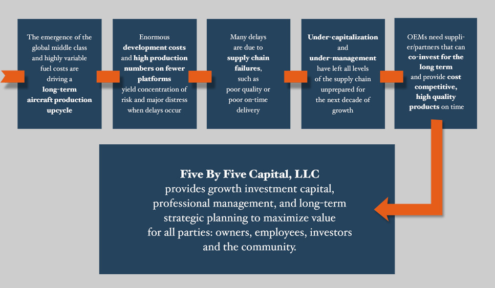 Five by Five Capital investing in the global aerospace industry